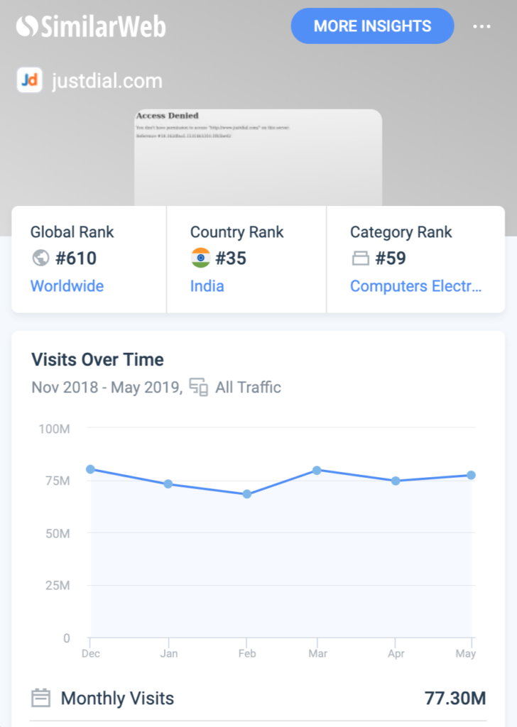 Justdial Similar Web Traffic