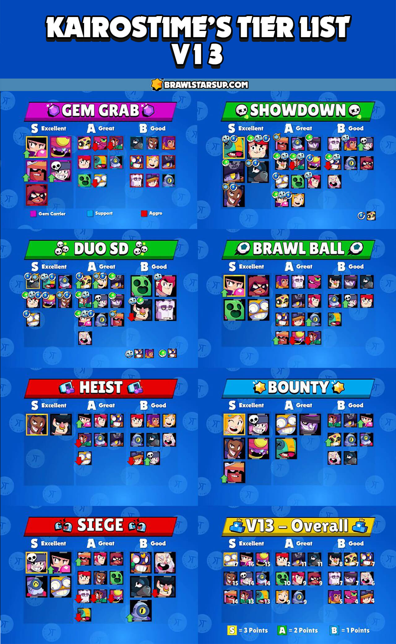 Civ 5 Tier List 2020.Brawl Stars Tier List V13 0 By Kairostime September 2019